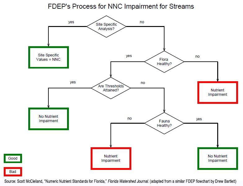 NNC Assessment Flowchart